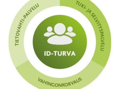 mySafetyn katta ID-Turva koostuu kolmesta osasta: Tietovahti-palvelu, tuki-ja selvityspalvelu sekä vahingonkorvaus