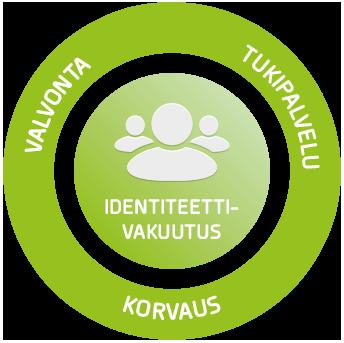 Yrityksen Identiteettivakuutus