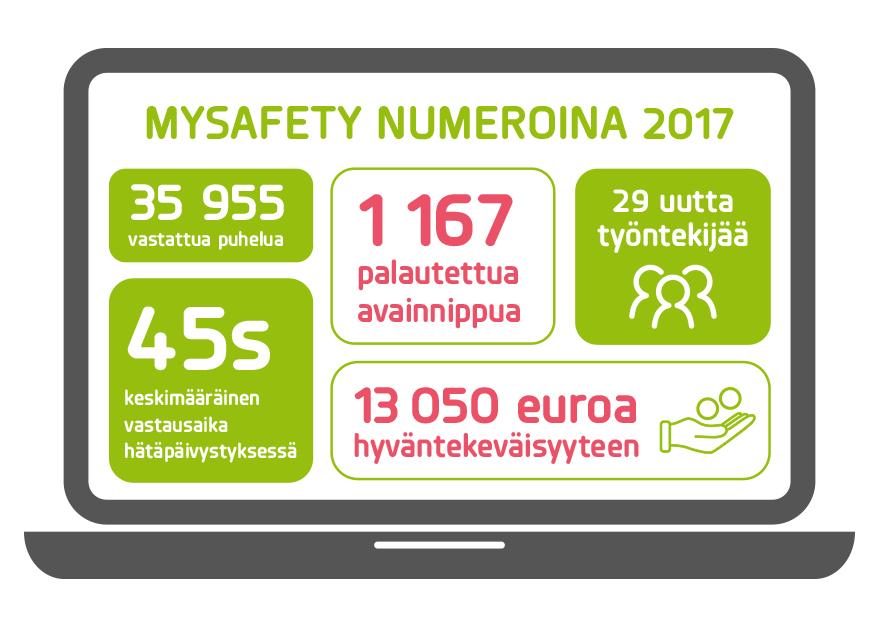 mySafety_numeroina_2017