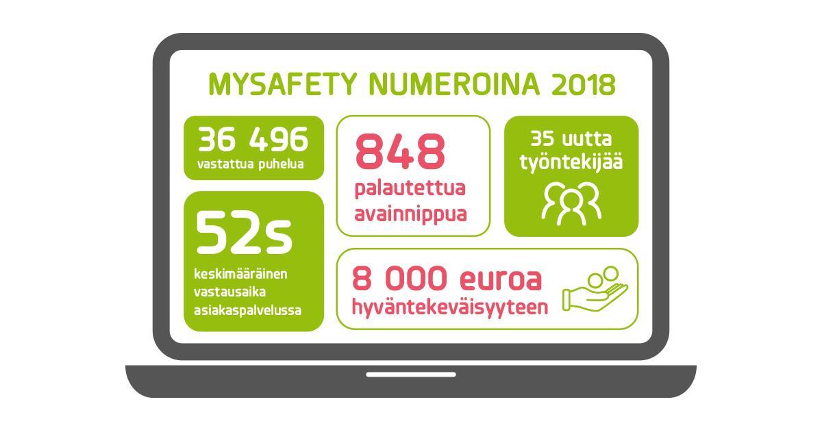 mySafety numeroina 2018